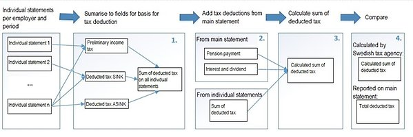 Sum of tax deductions